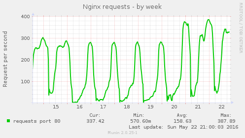 nginx_request-week